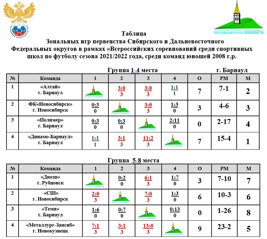 динамо-2008 таблица